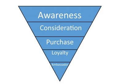 PR is most important at the start of a customer journey