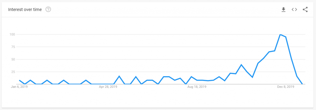 Graph showing searches for Christmas Gift Guide