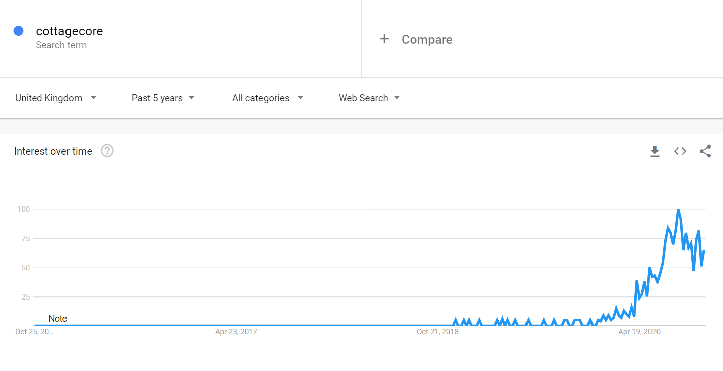 Graph showing how interest in cottagecore has increased dramatically over the last 12 months